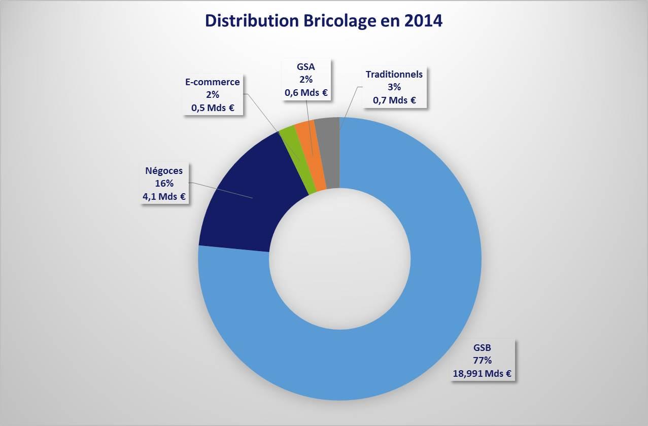 Unibal révèle les chiffres du marché du bricolage pour 2014 et les ...