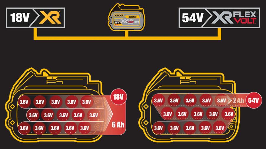 Cellules de la batterie DEWALT DCB546 XR FLEXVOLT