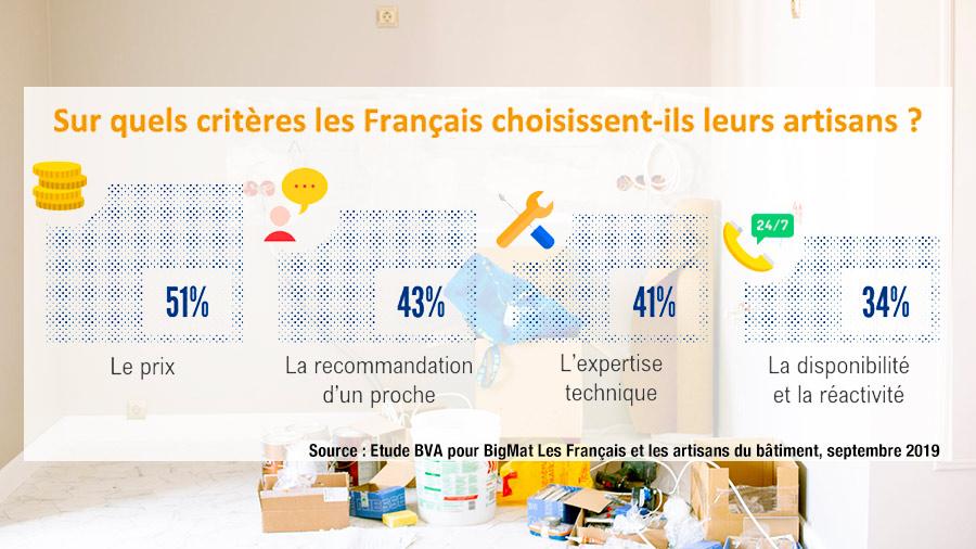Sur quels critères les Français choisissent-ils leurs artisans ?