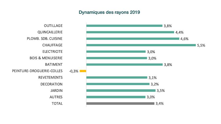 2019 : l'année d'une croissance retrouvée pour le marché du bricolage