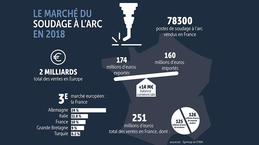 Progression du marché du soudage en France depuis 2016