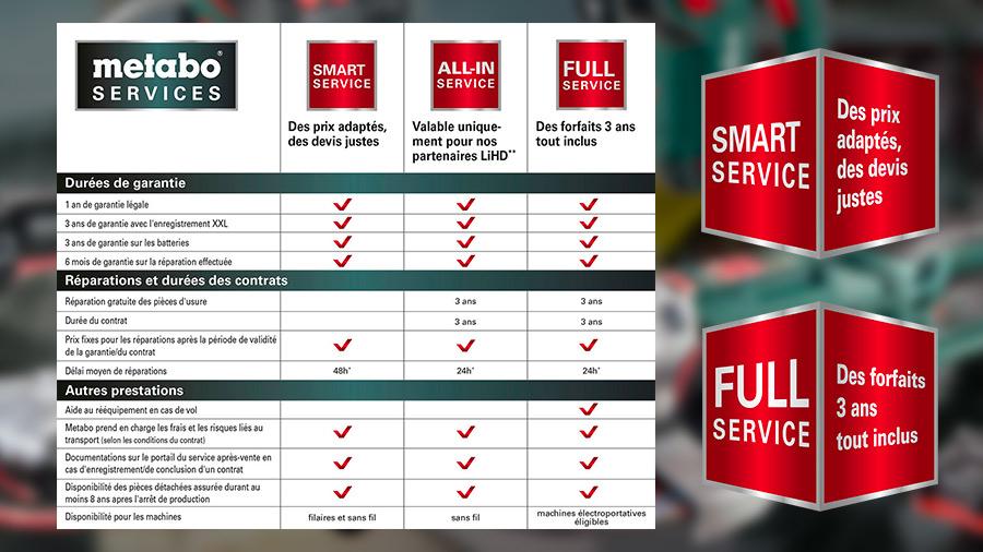 Full Service Metabo : une assurance complète pour protéger vos outils